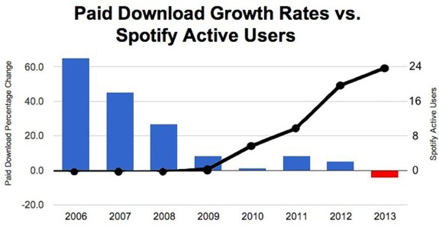 Paid Download Growth Rates vs. Spotify Active Users.