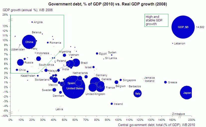 Debt, GDP and Growth around the globe.