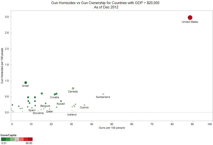 Gun homicides in countries with GDP over $20,000.