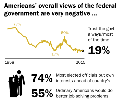 """Graph from the Pew Research Center article """"Beyond Distrust: How Americans View Their Government,"""" November 2015."""